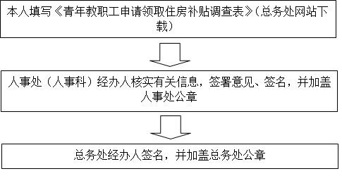 河南省高校涨工资_领取住房补贴办理流程-河南大学人事处